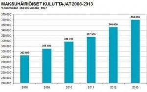 Maksuhäiriöt vuosilta 2008-2013